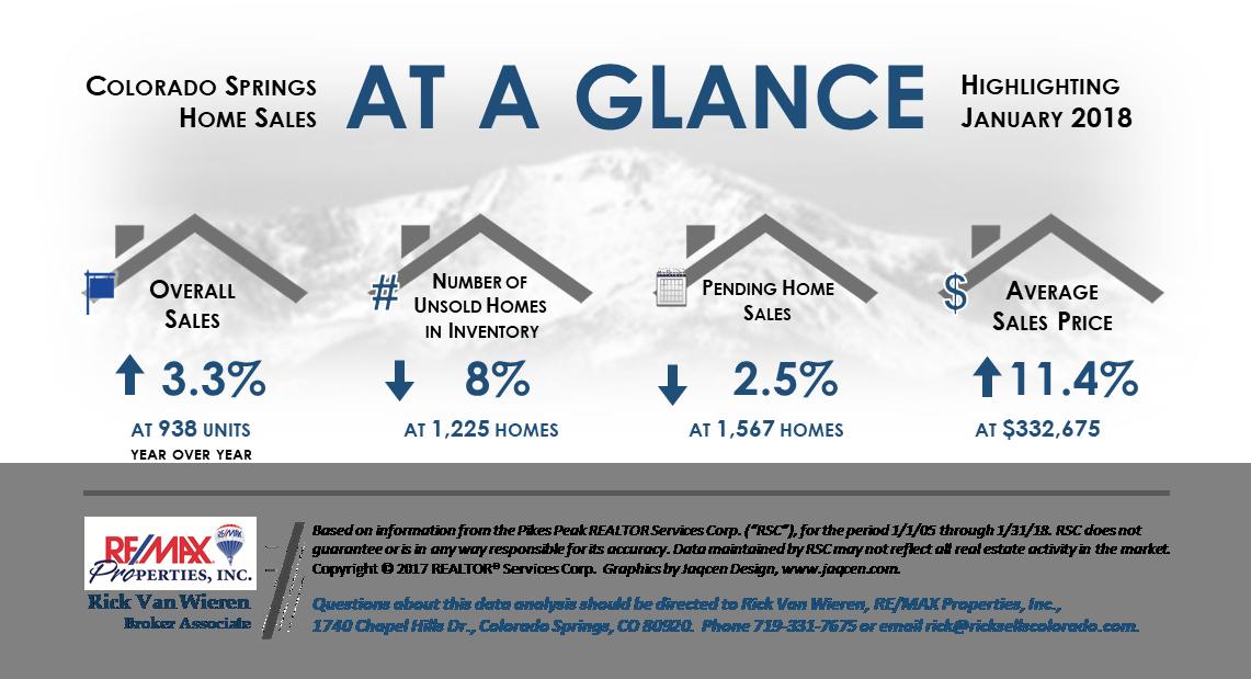 Colorado Springs Real Estate Market Conditions Living