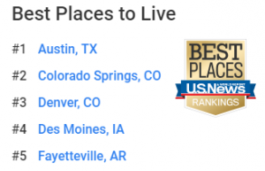 Colorado Springs #2 Best Place to live