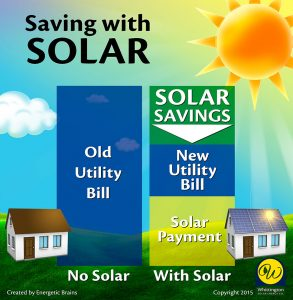 Savings with Solar