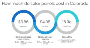 Solar Panel Costs Colorado