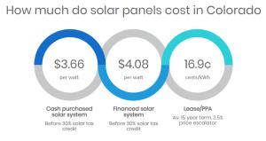Solar Panel Costs Colorado