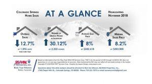 Colorado Springs November 2018 Real Estate Statistics