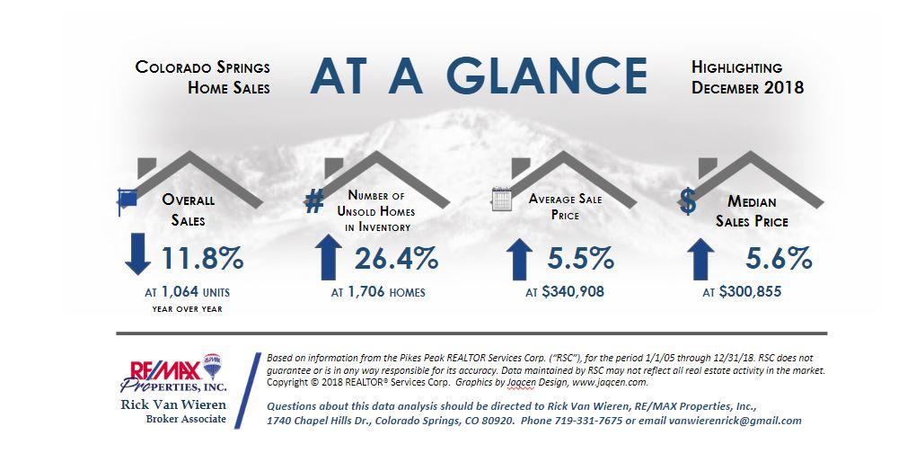 Colorado Springs Real Estate Statistics December 2018