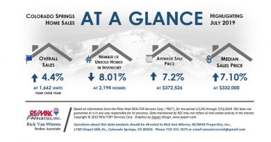 July Real Estate Market Conditions