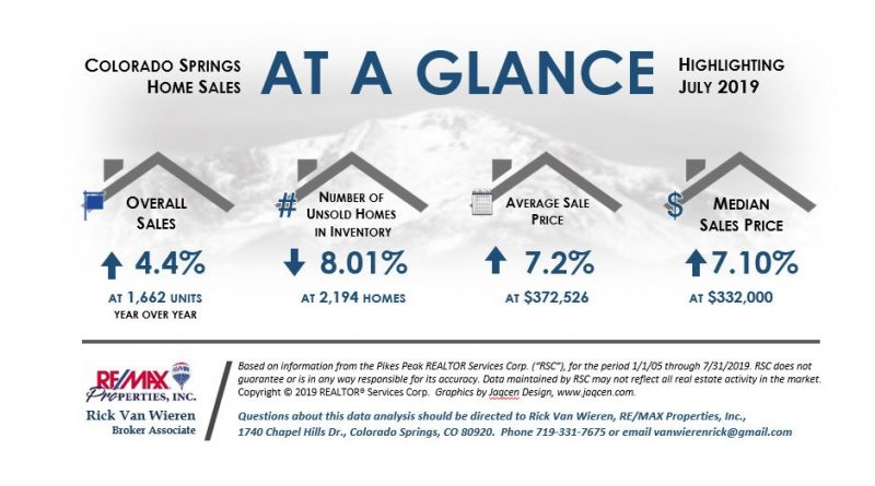 July 2019 Colorado Springs Real Estate Statistics