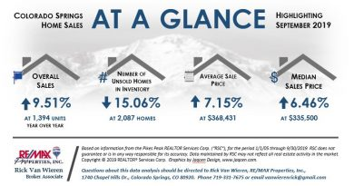 Oct 1 Real Estate Statistics for Colorado Springs