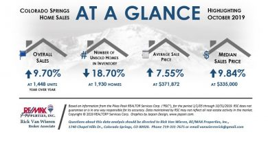 Nov 1 Real Estate Statistics