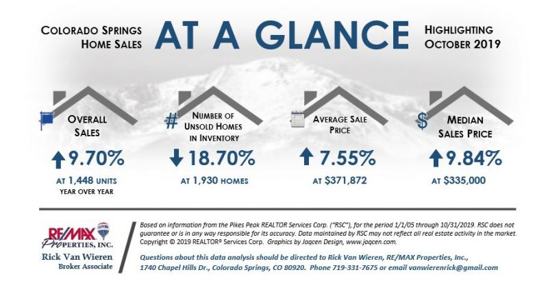 November 2019 Real Estate Statistics Colorado Springs