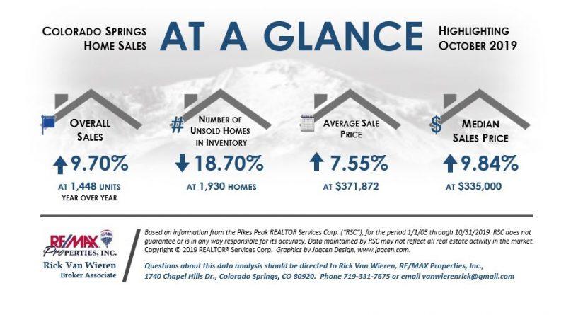 November 2019 Real Estate Statistics Colorado Springs