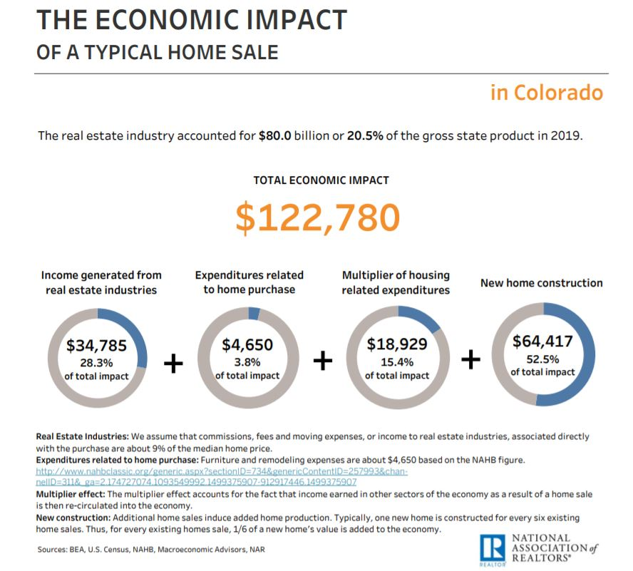 Real Estate Helps Stimulate the Economy