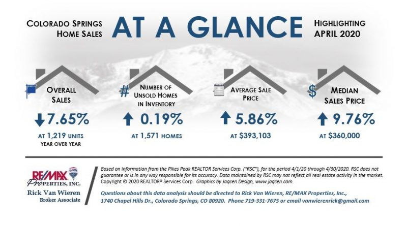 Colorado Springs Real Estate Stats April 2020