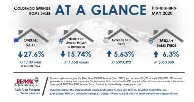Real Estate Statistics in Colorado Springs May 2020