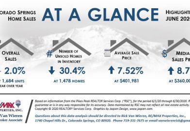 Real Estate Statistics in Colorado Springs June 2020