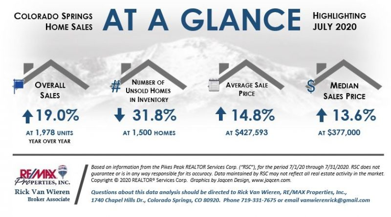 Real Estate Statistics in Colorado Springs July 2020