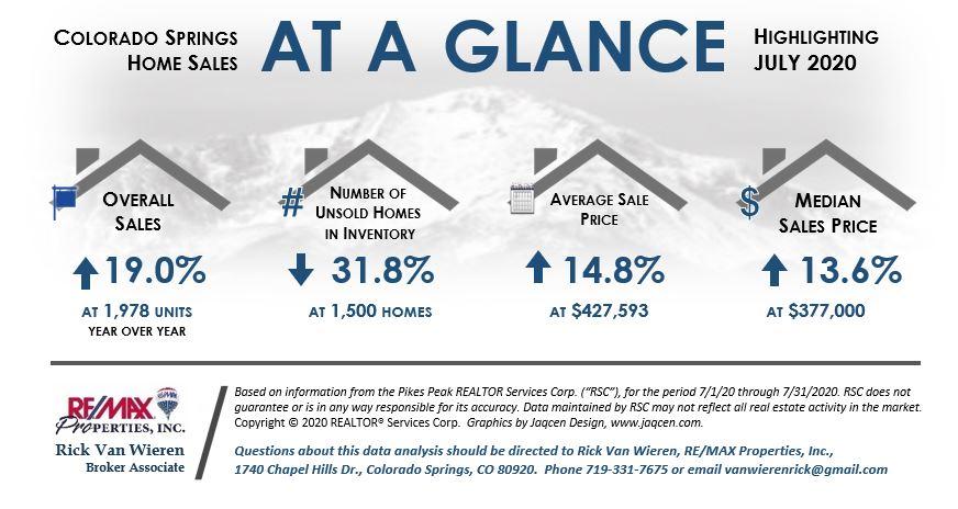 July 2020 Colorado Springs Real Estate Statistics