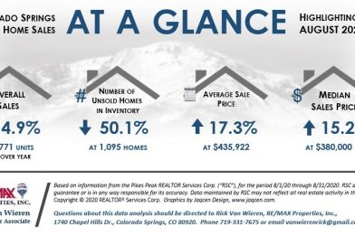 Real Estate Statistics for COS August 2020