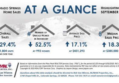Real Estate Statistics for Colorado Springs September 2020