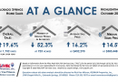 Real Estate Stats for Colorado Springs October 2020