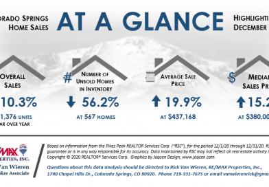 Real estate stats for Colorado Springs December 2020