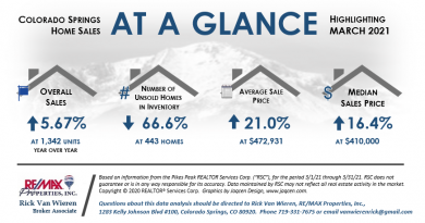 Real Estate Stats March 2021