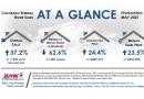 Real Estate in Colorado Springs May 2021