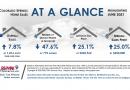 Real Estate in Colorado Springs June 2021