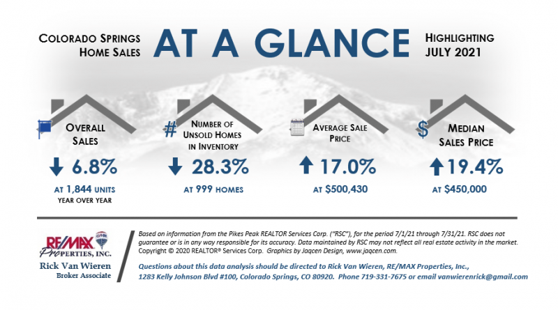 Real Estate Stats July 2021