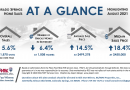 Real Estate Stats August 2021