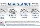 Real Estate Stats September 2021